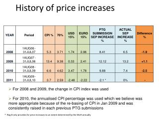 History of price increases