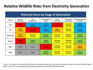 Relative Wildlife Risks from Electricity Generation