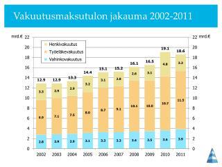 Vakuutusmaksutulon jakauma 2002-2011