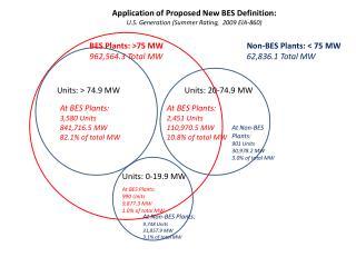 Units: 0-19.9 MW