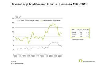 Havusaha- ja höylätavaran kulutus Suomessa 1960-2012