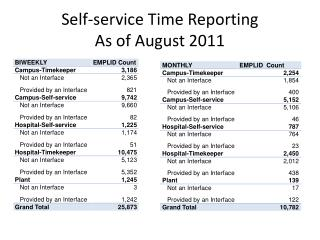 Self-service Time Reporting As of August 2011