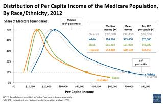 Distribution of  Per Capita Income  of the Medicare Population,  By  Race/Ethnicity, 2012