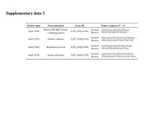 Supplementary data 3