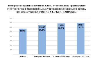 Темп роста средней заработной платы  относительно предыдущего отчетного года