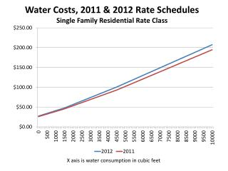 Water  Costs , 2011 & 2012 Rate Schedules Single Family Residential Rate Class
