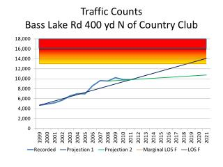 Traffic Counts Bass Lake Rd  400 yd N  of Country Club
