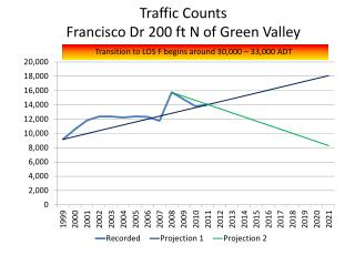 Traffic Counts Francisco Dr 200 ft N of Green Valley