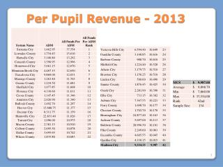 Per Pupil Revenue -  2013