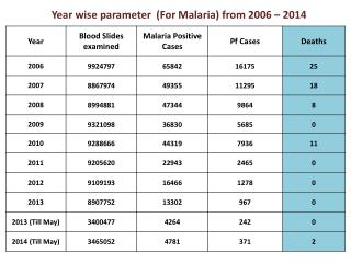 Year wise parameter   (For Malaria) from  2006 –  2014