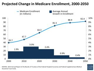 Projected Change in Medicare Enrollment, 2000-2050
