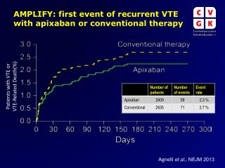 Patients with VTE or  VTE-Related Death(%)