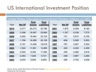 US International Investment Position