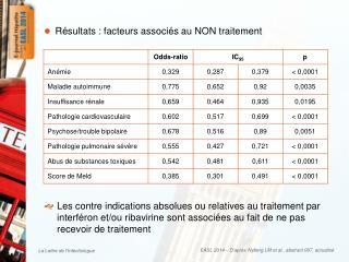 Résultats : f acteurs  associés au NON  traitement