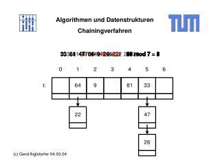 Algorithmen und Datenstrukturen Chainingverfahren