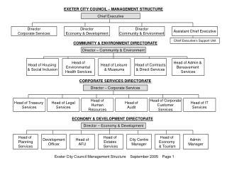 EXETER CITY COUNCIL – MANAGEMENT STRUCTURE