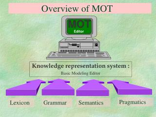 Overview of MOT