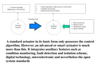 A Standard actuator