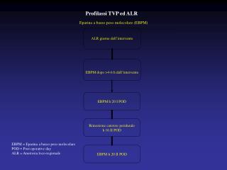 Profilassi TVP ed ALR