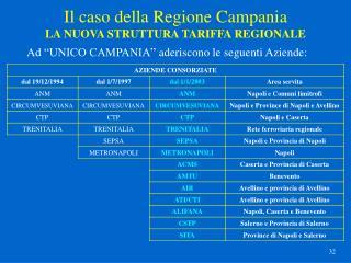 Il caso della Regione Campania LA NUOVA STRUTTURA TARIFFA REGIONALE