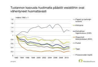Tuotannon kasvusta huolimatta päästöt vesistöihin ovat vähentyneet huomattavasti