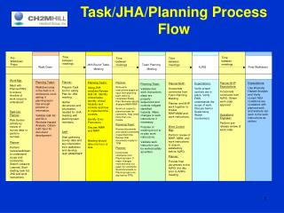 Task/JHA/Planning Process Flow