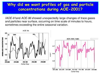 Why did we want profiles of gas and particle concentrations during AOE-2001?