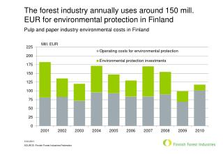 The forest industry annually uses around 150 mill. EUR for environmental protection in Finland