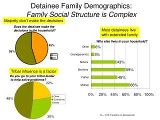Detainee Family Demographics: Family Social Structure is Complex