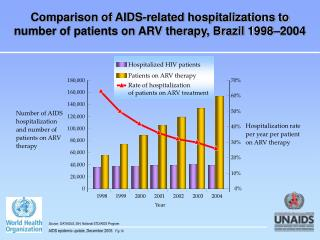 Source:   DATASUS, SIH; National STD/AIDS Program