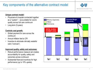 Key components of the alternative contract model
