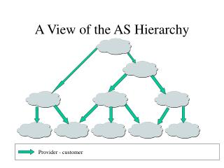 A View of the AS Hierarchy