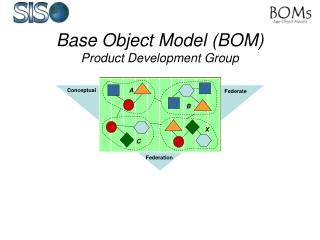 Base Object Model (BOM) Product Development Group