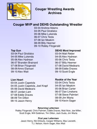 Cougar Wrestling Awards Archives