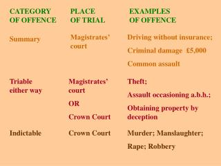 CATEGORY OF OFFENCE