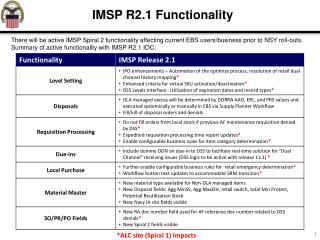 IMSP R2.1 Functionality
