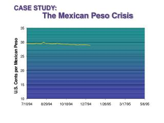 CASE STUDY:   	The Mexican Peso Crisis
