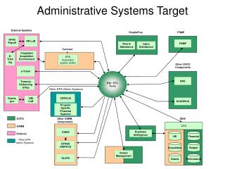 Administrative Systems Target