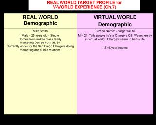 REAL WORLD TARGET PROFILE for                         V-WORLD EXPERIENCE (Ch.7)