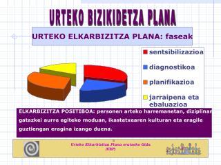URTEKO ELKARBIZITZA PLANA: faseak