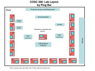 COSC 306: Lab Layout by Ping Bai