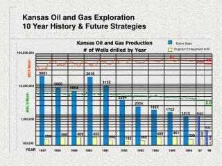 Kansas Oil and Gas Exploration  10 Year History & Future Strategies