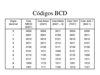 C�digos BCD