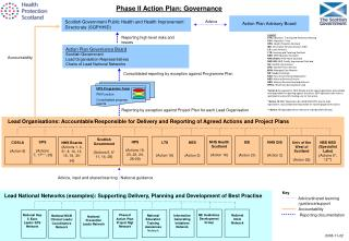 Action Plan Advisory Board