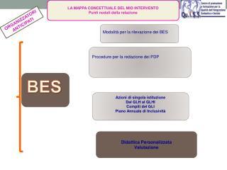 Modalità per la rilevazione dei BES