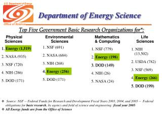 Department of Energy Science