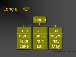 Long a     / e /