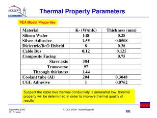 Thermal Property Parameters