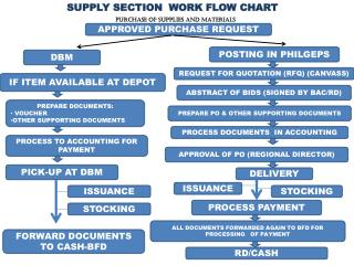 SUPPLY SECTION  WORK FLOW CHART