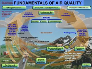 FUNDAMENTALS OF AIR QUALITY